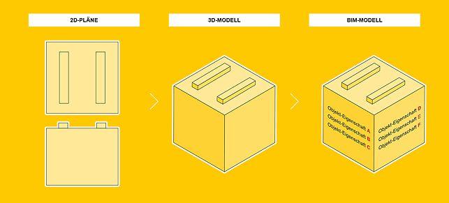 Von der 2D-Planzeichnung über den 3D-Baukörper zum BIM-Modell mit variablen Objekteigenschaften