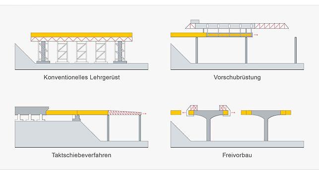 Brücken-Bauweisen: Lehrgerüst, Vorschubrüstung, Taktschiebeverfahren, Freivorbau