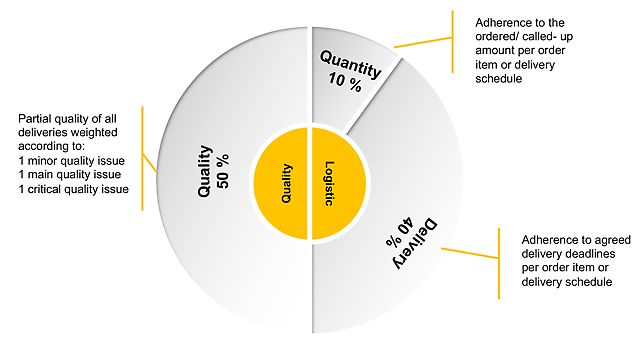 Chart of evaluation criteria for quality and logistics: parts quality, quantity, deadline