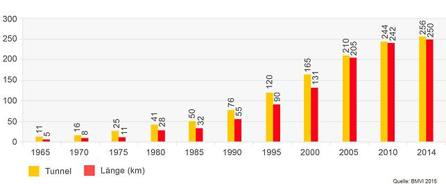 Entwicklung des Tunnelbestandes im Bundesbestand seit 1965 bis 2014.