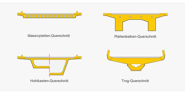 Brücken-Querschnitte:Massivplatten, Plattenbalken, Hohlkasten, Trog