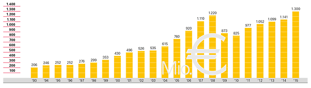 Ανάπτυξη του κύκλου εργασιών του ομίλου PERI από το 1993 μέχρι το 2014