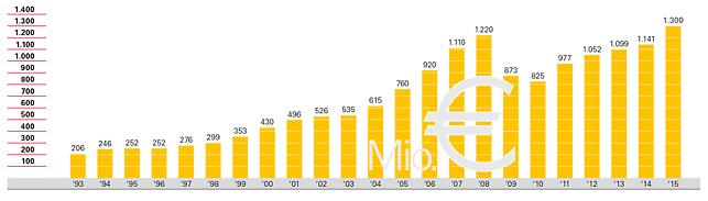 Verloop van de omzet van 1993 tot 2014