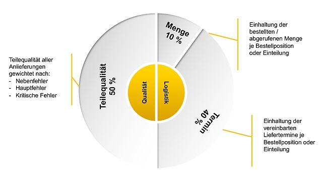 Schaubild Bewertungskriterien Qualität und Logistik: Teilequalität, Menge, Termin