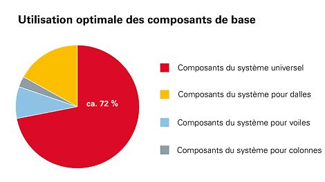 L'utilisation optimale des composants de base distingue DUO comme système uniquee.