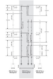 Durch identische Höhenmaße sind die Systembauteile des Rahmengerüsts PERI UP Easy und des Modulgerüsts PERI UP Flex auf der horizontalen Ebene kombinierbar.
