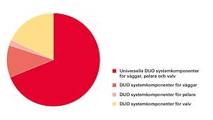DUO Systemkomponenter