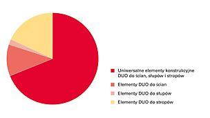 Koncepcja systemu DUO polega na jak największym wykorzystaniu uniwersalnych elementów konstrukcyjnych do deskowania ścian, słupów i stropów. Przyczynia się to do znacznej redukcji kosztów inwestycji.