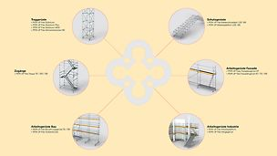 The PERI UP Modular Scaffolding Kit has been designed in such a way to ensure that a very wide range of applications can be achieved with just a few different system components. This guarantees an increase in cost-effectiveness along with a range of other benefits for users.