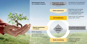 Pannelli e compensati PERI con certificazioni PEFC e FSC