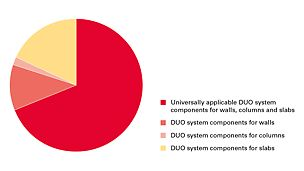 DUO system components