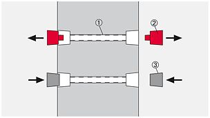 1) Rohr rau (1x) 2) DK Dichtungskonus (2x) 3) DK Betonkonus (2x)
