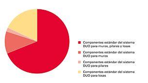 Piezas estándar del sistema DUO