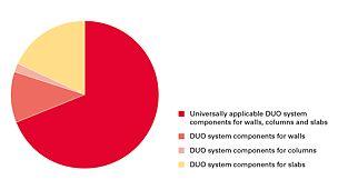 DUO-konsepti perustuu siihen, että mahdollisimman montaa sen osaa voidaan käyttää sekä seinissä ja pilareissa, että myös holveissa. Tämä vähentää kustannuksia.