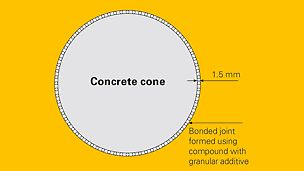 A granular material with particles of a suitable size for the gap is added to the sealing compound which centres the concrete cone in the pocket, and prevents any settling.