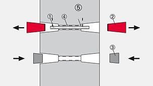1) Re-usable tie rod (1x) 2) SK Anchor Cone (2x) 3) SK Concrete Cone (2x) 4) Tube, rough (1x) 5) SK Tube Sealing (2x)