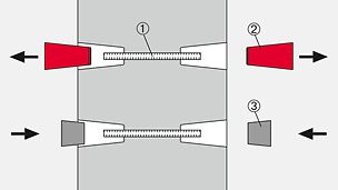 1) Lost tie rod (1x) 2) SK Anchor Cone (2x) 3) SK Concrete Cone (2x)
