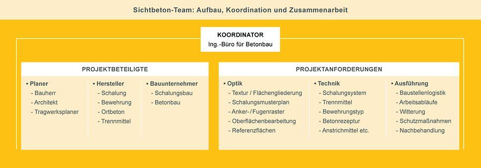 Sichtbeton-Team: Aufbau, Koordination und Zusammenarbeit