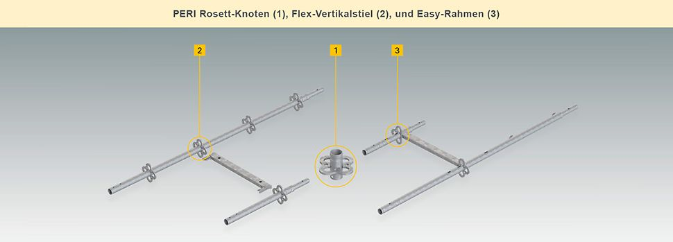 PERI -Rosett-Knoten (1) Flex-Vertikalstiel (2) Easy Rahmen (3)