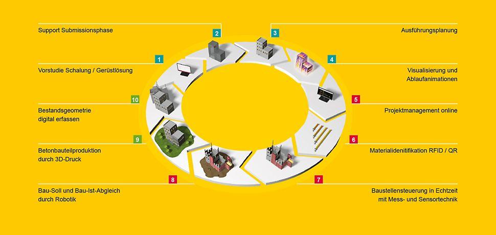 Phasen und Bausteine der PERI Digitalisierungsstrategie