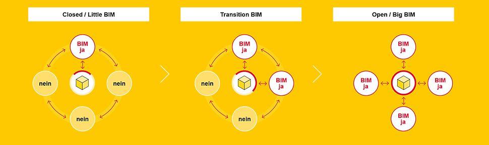 Stufenweiser Übergang in die praktische Anwendung der BIM-Methode