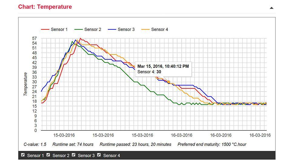Zusätzlich zu den Grafiken Temperatur, Druckfestigkeit und Reife, stehen die Messdaten in drei Tabellen zur Verfügung.