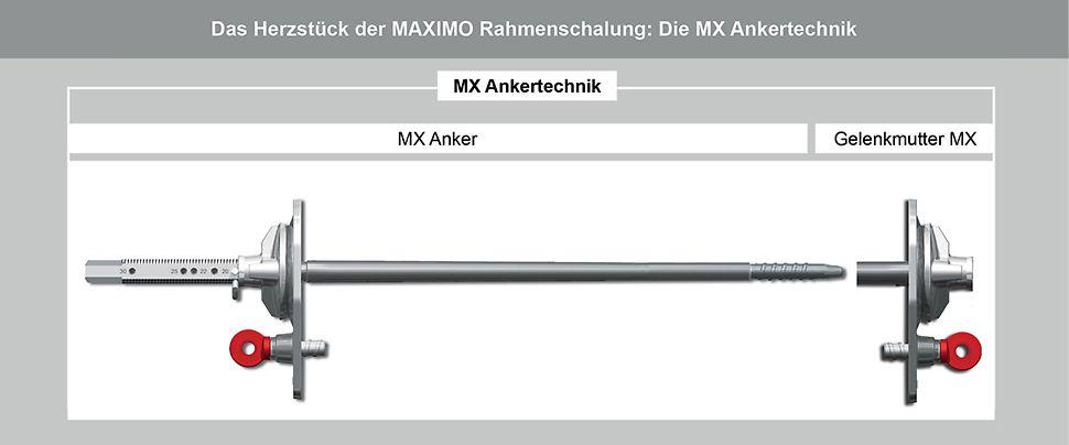 Das Herzstück de MAXIMO Rahmenschalung: Die einseitige MX Ankertechnik