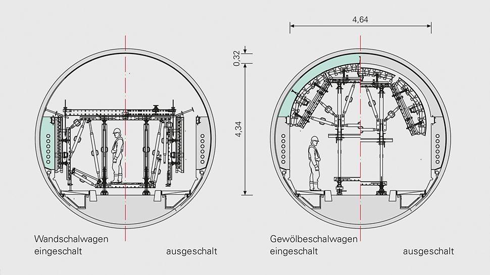 Tehnički nacrt poprečnog presjeka tunela s kolicima za montažu zida i stropa.