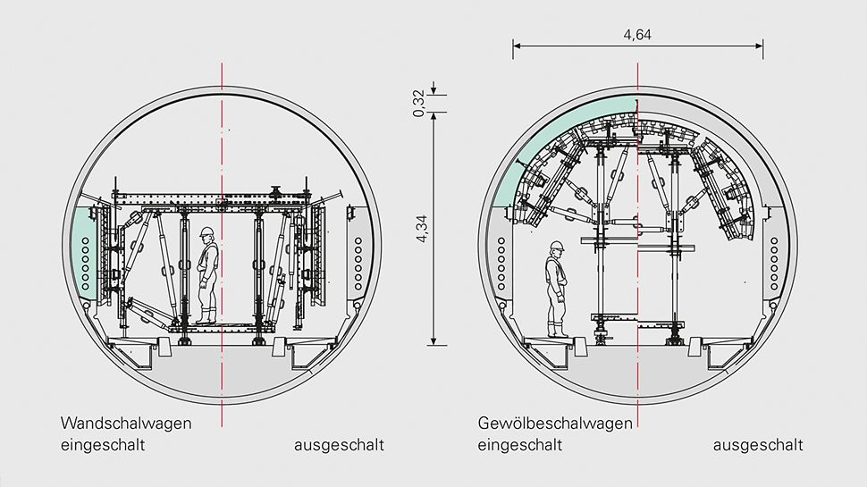 Technical drawing of the tunnel cross-section with wall and slab formwork carriage.