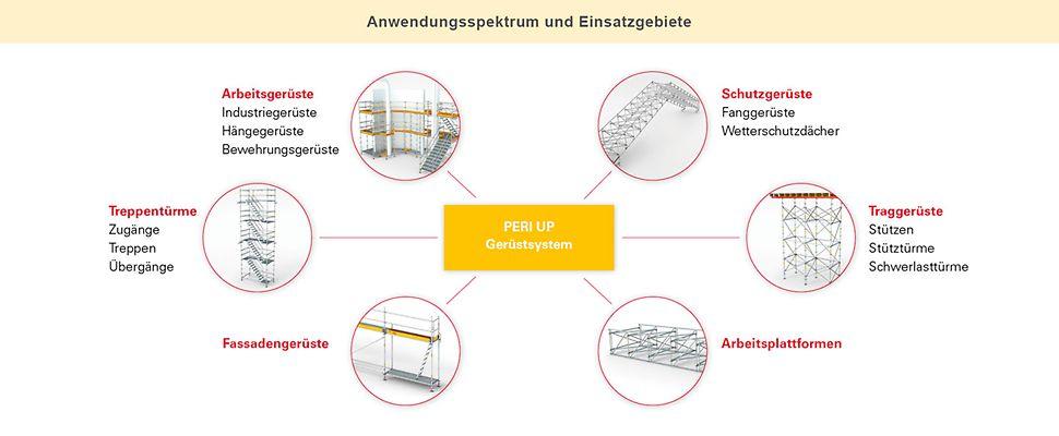 Arbeitsgerüste, Schutzgerüste, Traggerüste, Arbeitsplattformen, Fassadengerüste, Treppentürme