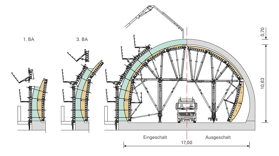 Schalungseinheiten mit Durchfahrtsöffnung für ungehinderten Baustellenverkehr