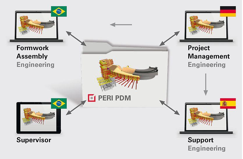 PERI nutzt weltweit die eigens entwickelte PDM Datenbank für die Projektplanung. Jede Person hat jederzeit Zugriff auf aktuellste Zeichnungen und alle Projektinformationen.