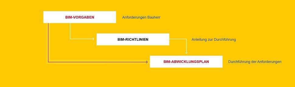 Die Integration von Bau-Soll und Bau-Ist im BIM-Prozess
